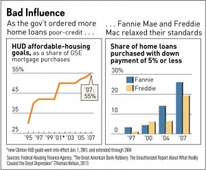 How the FED skewed the Mortgage Market