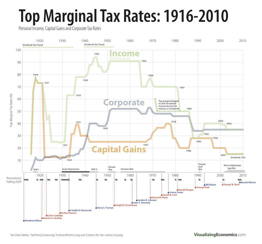 """""""When Higher Marginal Tax Rates Helped The Economy"""""""