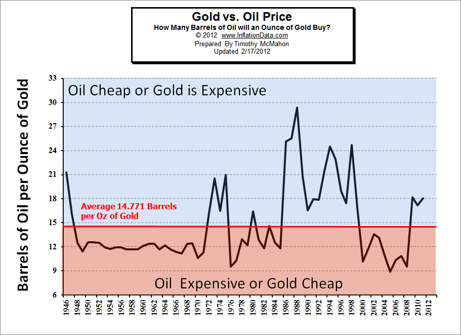 Perspective: Is the price of Oil increasing, or is the value of the Dollar decreasing?