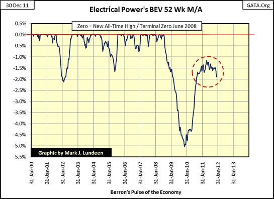 Energy Consumption as Economic Indicator