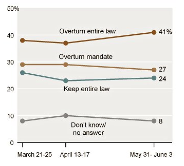 Another Preference Cascade: Less than one in three want Obamacare to be upheld.