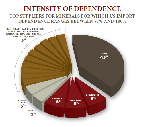 Report Finds Heavy Foreign Mineral Dependence Is A National Security Threat