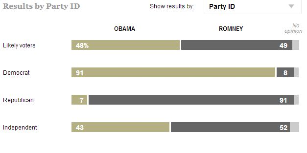 ABC/Washington Post Poll Wants You To Believe This Is What A One Point Lead Looks Like