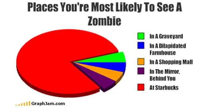 Either zombies really do exist, or . . .