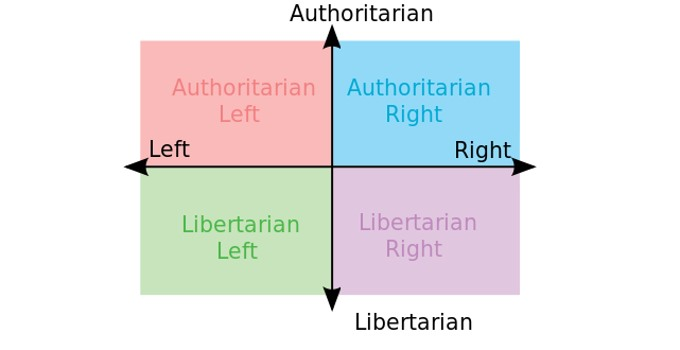 Where are you on the Political Compass?