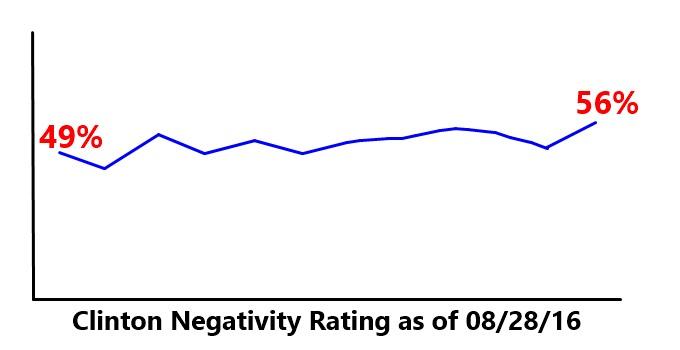 Unpopular Hillary Now More Unpopular
