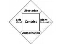 America's Political Center – Part 2